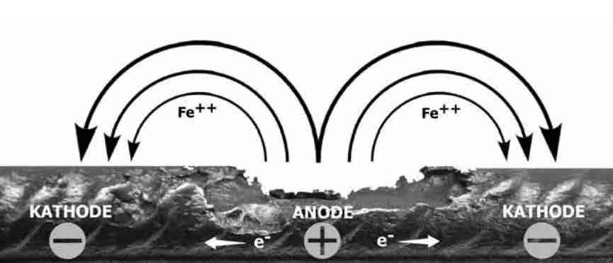 aktiver kathodischer korrosionsschutz kern kern gbr
